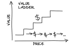 the ladder theory relationship