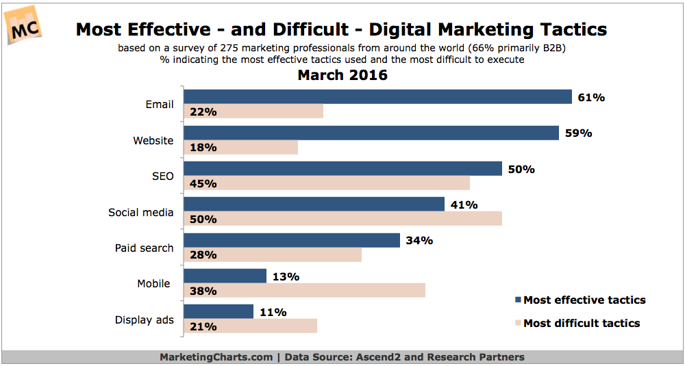 marketing-stats-march-2016